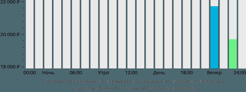 Динамика цен в зависимости от времени вылета из Будапешта в Новосибирск