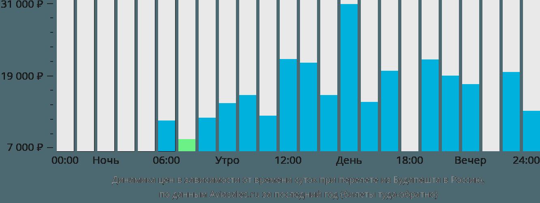 Динамика цен в зависимости от времени вылета из Будапешта в Россию