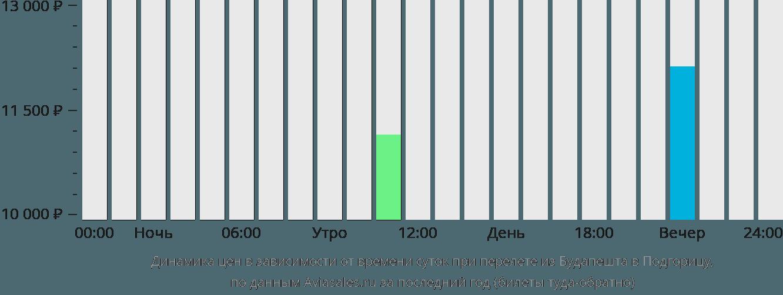 Динамика цен в зависимости от времени вылета из Будапешта в Подгорицу