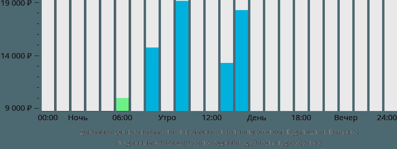 Динамика цен в зависимости от времени вылета из Будапешта в Вильнюс
