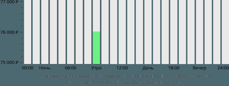 Динамика цен в зависимости от времени вылета из Буэнос-Айреса в Аликанте