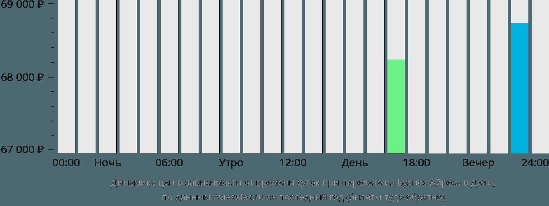 Динамика цен в зависимости от времени вылета из Буэнос-Айреса в Дели
