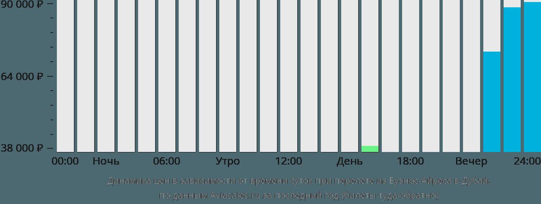Динамика цен в зависимости от времени вылета из Буэнос-Айреса в Дубай