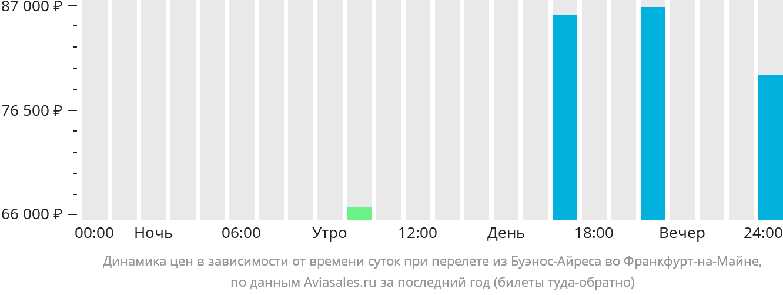Динамика цен в зависимости от времени вылета из Буэнос-Айреса во Франкфурт-на-Майне