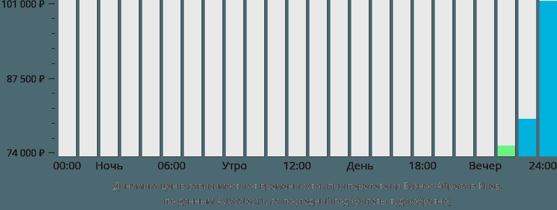 Динамика цен в зависимости от времени вылета из Буэнос-Айреса в Киев