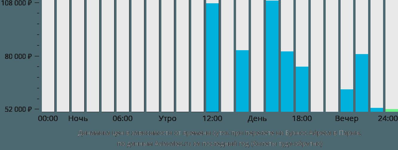 Динамика цен в зависимости от времени вылета из Буэнос-Айреса в Париж