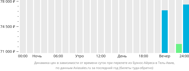Динамика цен в зависимости от времени вылета из Буэнос-Айреса в Тель-Авив