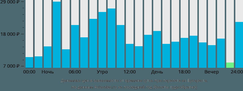 Динамика цен в зависимости от времени вылета из Бухареста