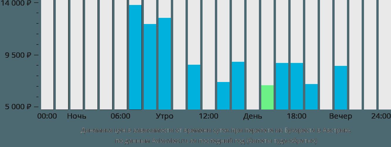 Динамика цен в зависимости от времени вылета из Бухареста в Австрию