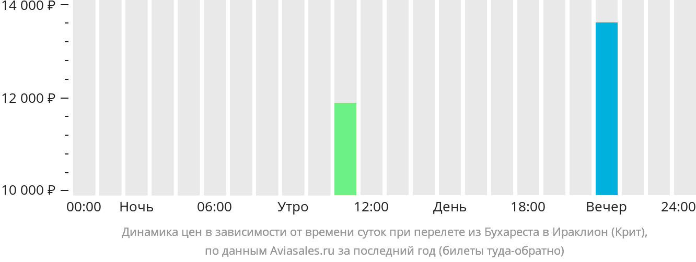 Динамика цен в зависимости от времени вылета из Бухареста в Ираклион (Крит)