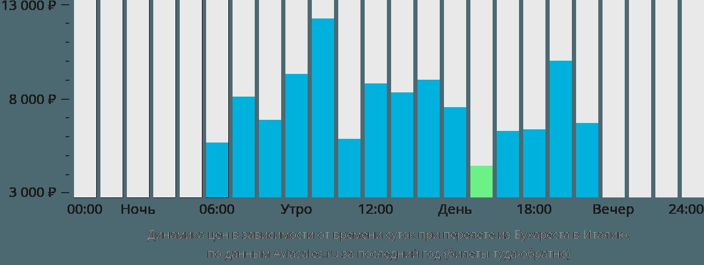 Динамика цен в зависимости от времени вылета из Бухареста в Италию