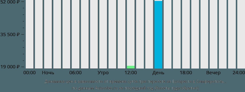 Динамика цен в зависимости от времени вылета из Бухареста в Симферополь