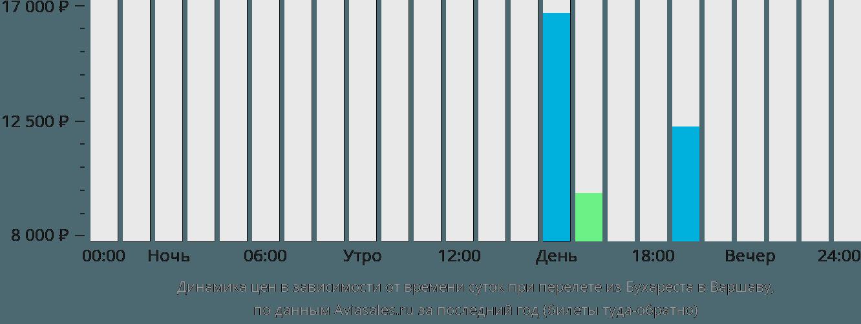 Динамика цен в зависимости от времени вылета из Бухареста в Варшаву