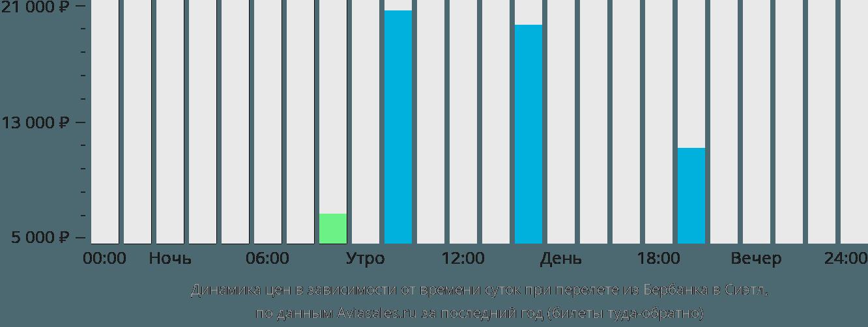Динамика цен в зависимости от времени вылета из Бербанка в Сиэтл