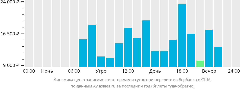 Динамика цен в зависимости от времени вылета из Бербанка в США