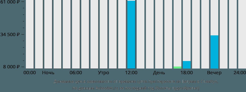 Динамика цен в зависимости от времени вылета из Батуми в Стамбул