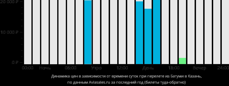 Динамика цен в зависимости от времени вылета из Батуми в Казань