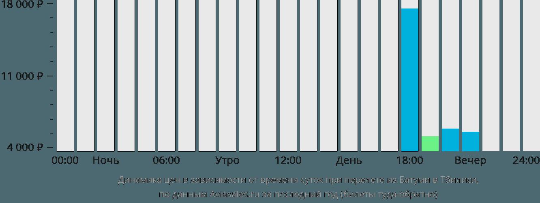 Динамика цен в зависимости от времени вылета из Батуми в Тбилиси