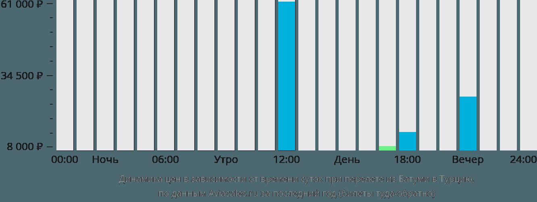 Динамика цен в зависимости от времени вылета из Батуми в Турцию