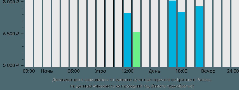 Динамика цен в зависимости от времени вылета из Брянска в Россию