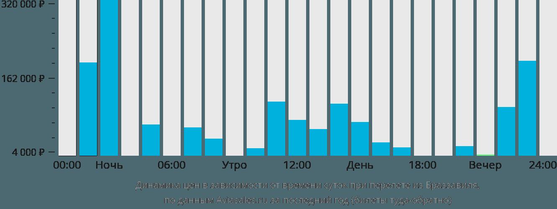 Динамика цен в зависимости от времени вылета из Браззавиля