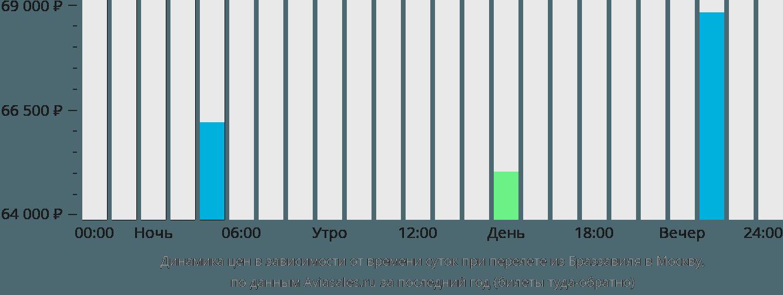 Динамика цен в зависимости от времени вылета из Браззавиля в Москву