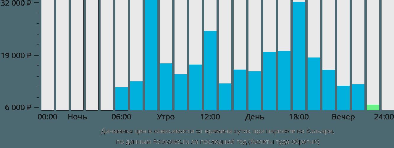 Динамика цен в зависимости от времени вылета из Кальяри
