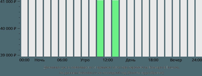 Динамика цен в зависимости от времени вылета из Кальяри в Бишкек
