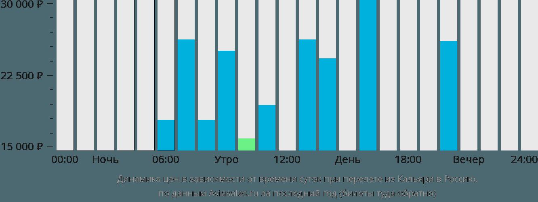 Динамика цен в зависимости от времени вылета из Кальяри в Россию