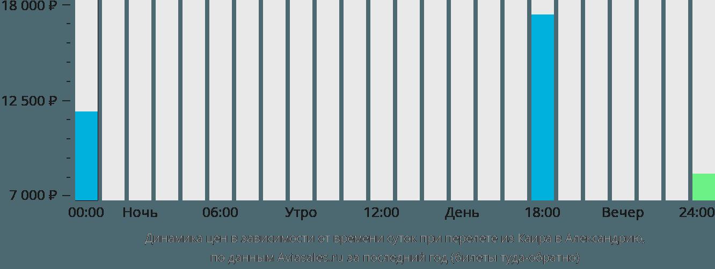 Динамика цен в зависимости от времени вылета из Каира в Александрию