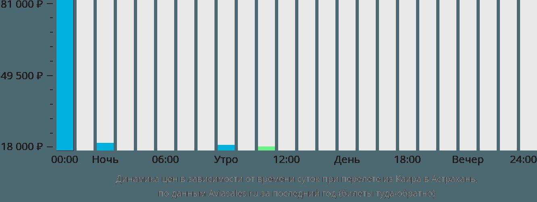 Динамика цен в зависимости от времени вылета из Каира в Астрахань