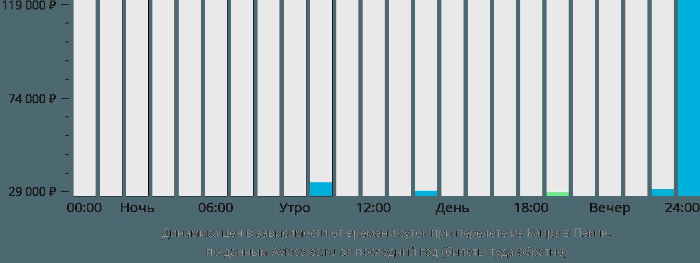 Динамика цен в зависимости от времени вылета из Каира в Пекин