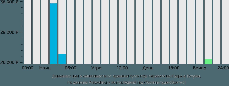 Динамика цен в зависимости от времени вылета из Каира в Батуми