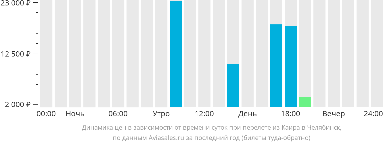 Динамика цен в зависимости от времени вылета из Каира в Челябинск