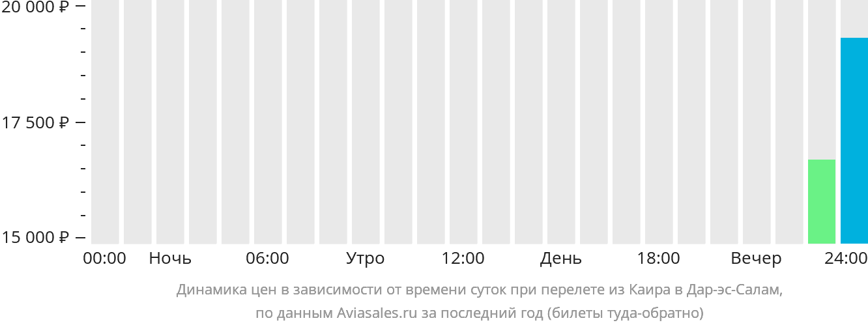 Динамика цен в зависимости от времени вылета из Каира в Дар-эс-Салам