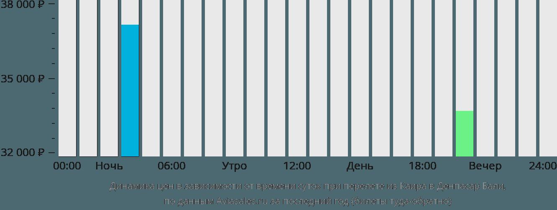 Динамика цен в зависимости от времени вылета из Каира в Денпасар Бали