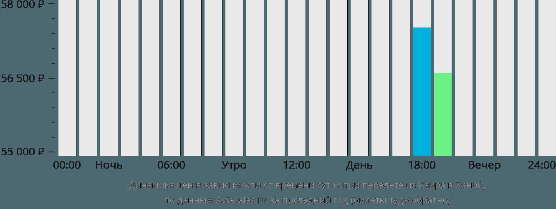 Динамика цен в зависимости от времени вылета из Каира в Ханой