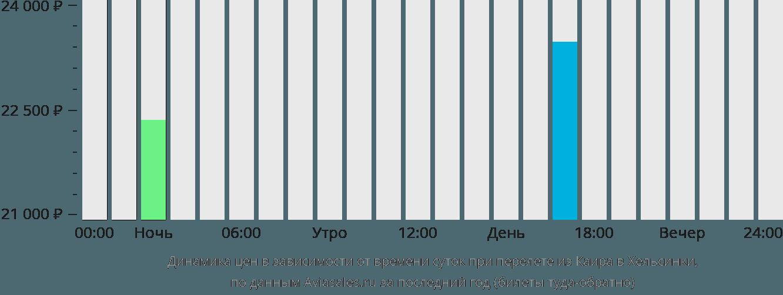 Динамика цен в зависимости от времени вылета из Каира в Хельсинки
