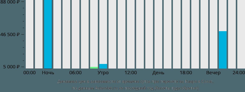 Динамика цен в зависимости от времени вылета из Каира в Сохаг