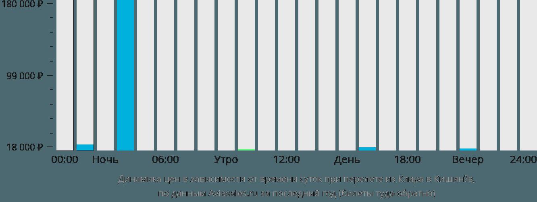 Динамика цен в зависимости от времени вылета из Каира в Кишинёв