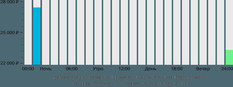 Динамика цен в зависимости от времени вылета из Каира в Самару