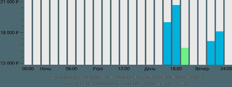 Динамика цен в зависимости от времени вылета из Каира в Медину
