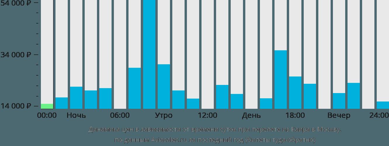 Динамика цен в зависимости от времени вылета из Каира в Москву