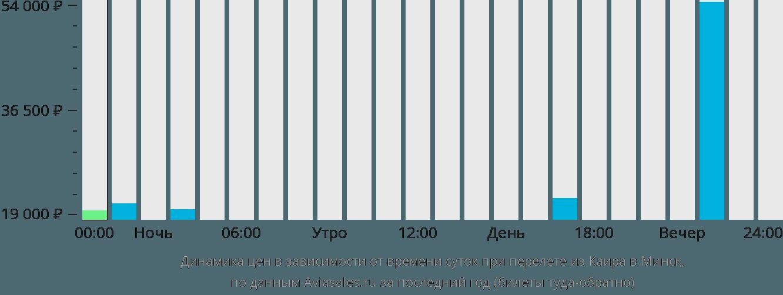 Динамика цен в зависимости от времени вылета из Каира в Минск