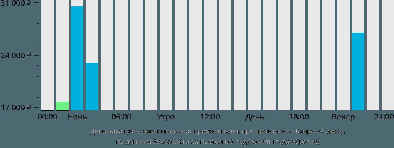 Динамика цен в зависимости от времени вылета из Каира в Одессу