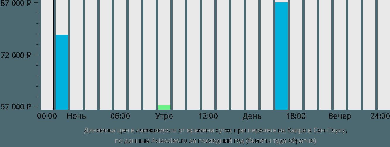 Динамика цен в зависимости от времени вылета из Каира в Сан-Паулу