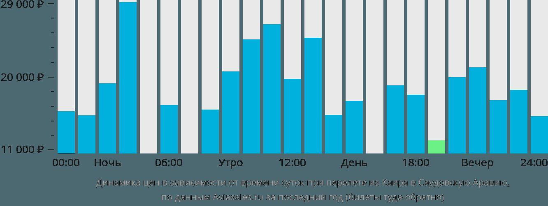 Динамика цен в зависимости от времени вылета из Каира в Саудовскую Аравию