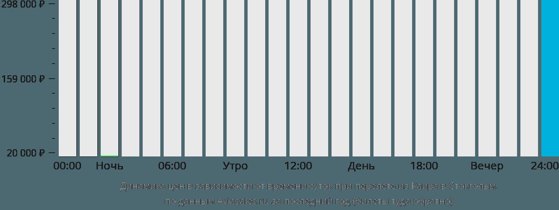 Динамика цен в зависимости от времени вылета из Каира в Стокгольм