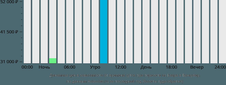 Динамика цен в зависимости от времени вылета из Каира в Ванкувер
