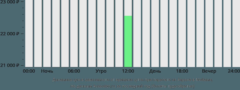 Динамика цен в зависимости от времени вылета из Акрона в Майами
